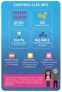 chiffres clés 2015
